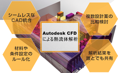 Autodesk CFD