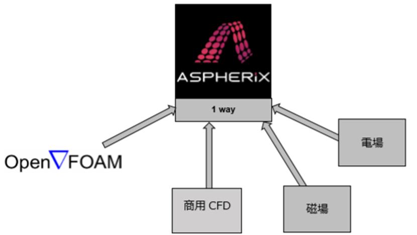 Aspherix-CFDEM 弱連成