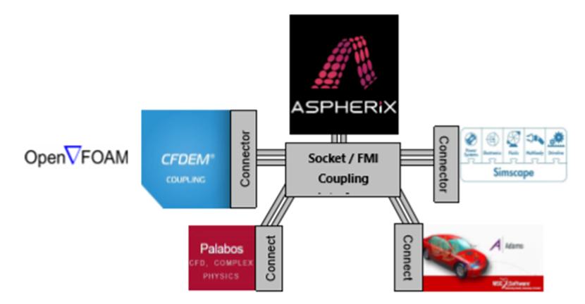 Aspherix-CFDEM 強連成(双方向、同時シミュレーション)