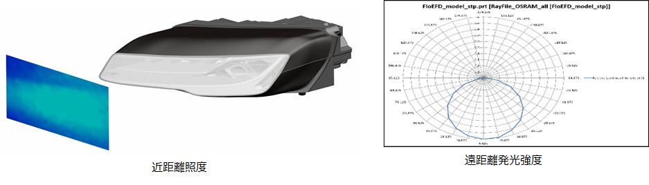 Simcenter FLOEFD v2019 近距離照度と遠距離発光強度プロット