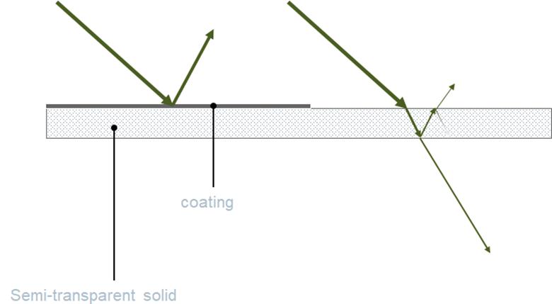 FloEFD v18機能-輻射と照明コーティング
