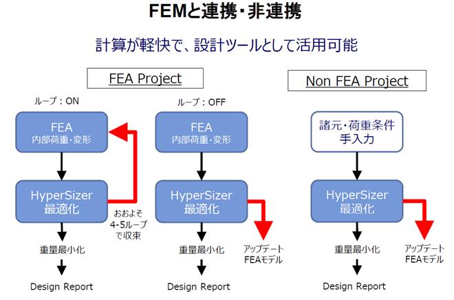 HyperSizer FEM
