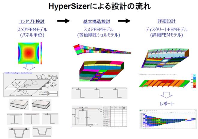 HyperSizer 設計の流れ