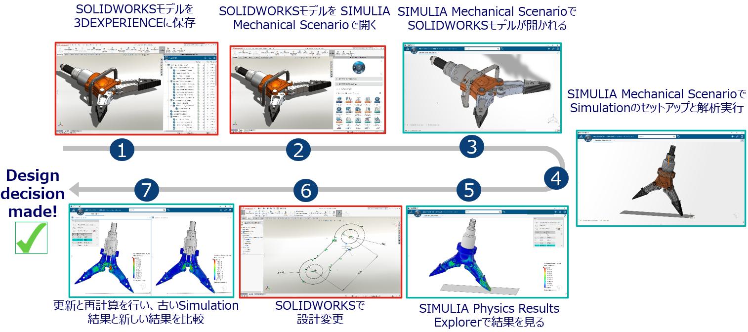 3DEXPERIENCE®Works Simulationの特徴