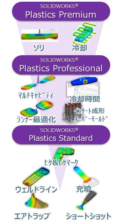 SOLIDWORKS Plastics製品構成