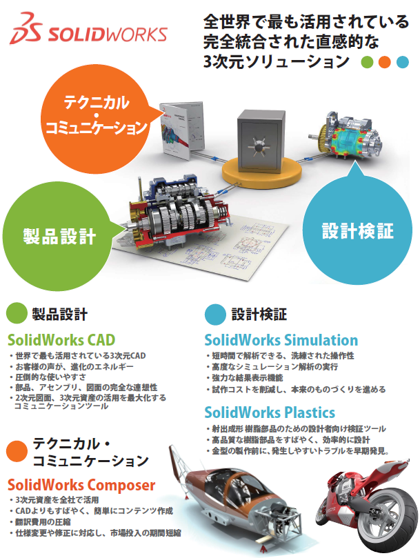 SOLIDWORKS製品