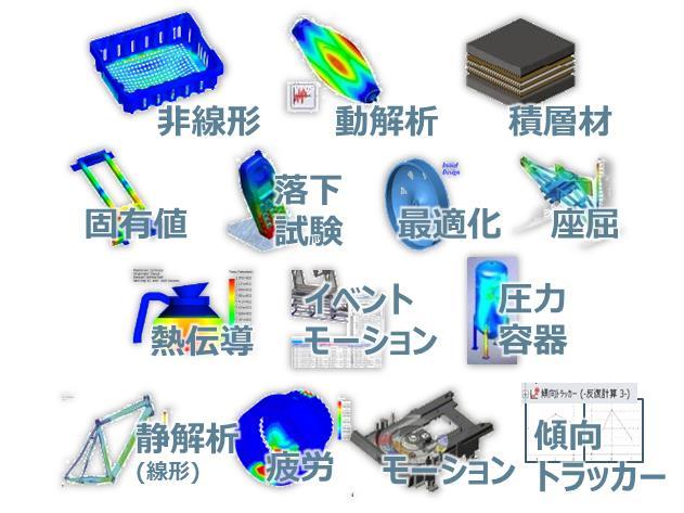 SOLIDWORKS Simulation製品構成