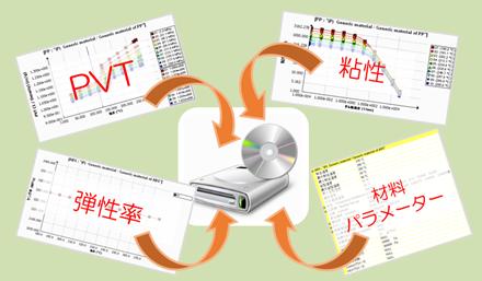 樹脂材料データ測定サービス